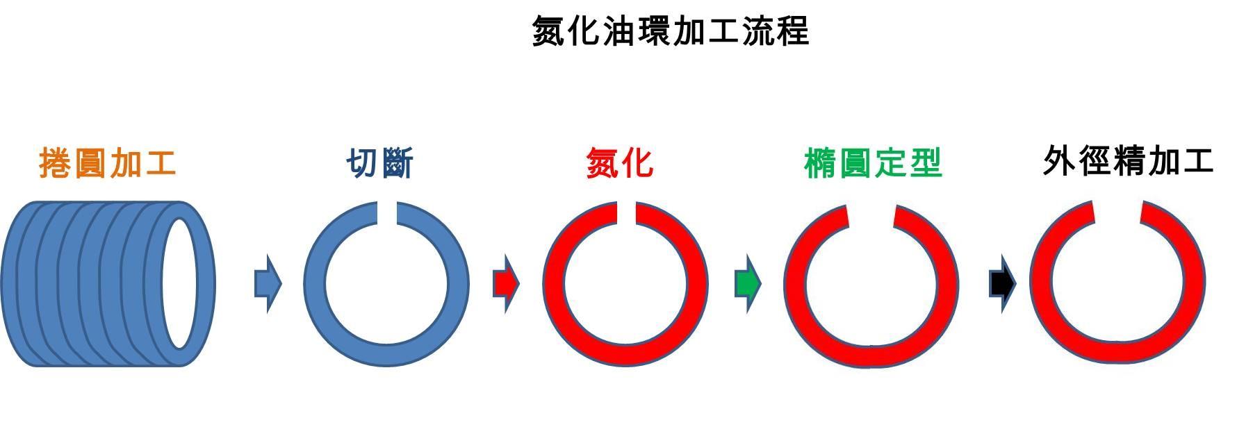 氮化油環加工流程